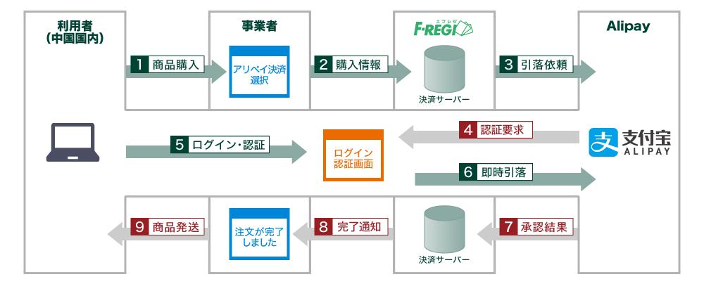 Alipay(アリペイ)決済|クレジットカード決済代行 F-REGI(エフ ...